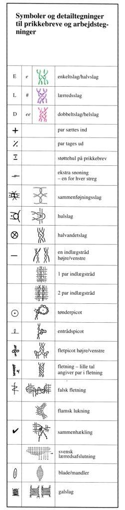 De mest almindelige knipletegn. Knipling i Danmark (siden har også tabel til forstørrelse/formindskning af mønstre og tilsvarende tråd)