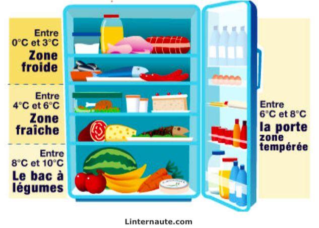 Comment bien ranger son frigo pour une meilleure conservation ? noté 5 - 1 vote Un bon entretien du frigo va de pair avec un bon rangement. En respectant les différences de température à l'intérieur de votre frigo, vous allez pouvoir ranger vos aliments de manière optimale. Ils se conserveront au mieux et éviteront donc …