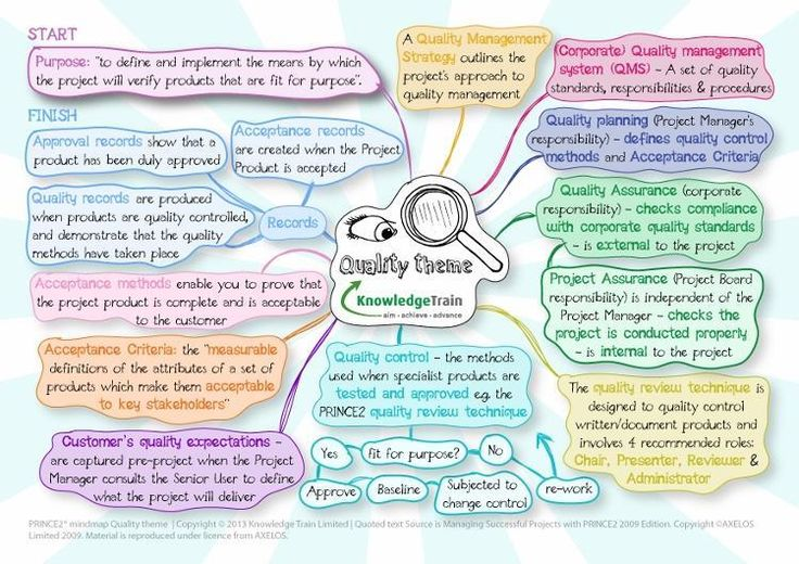 PRINCE2 themes - Quality
