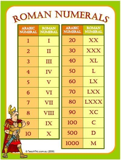 Best 25+ Roman numerals chart ideas on Pinterest Roman numerals - roman numeral chart template