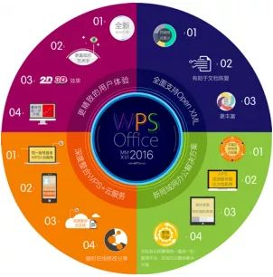 WPS Office 2016 Premium Crack Free Download is finished selection of other office program available, it can make more desirable deal for clients.