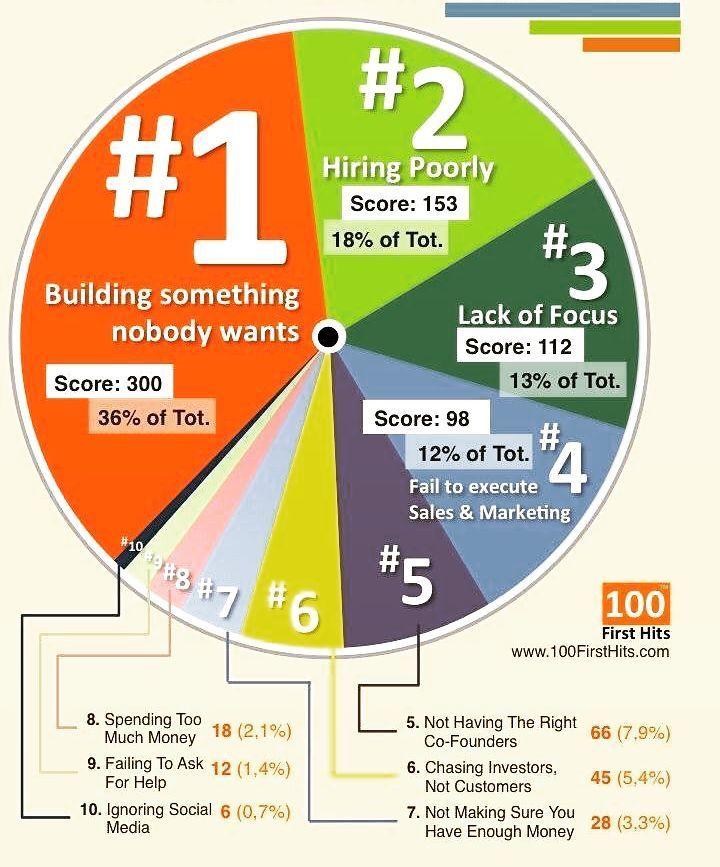 Top 10 #Startup Mistakes to avoid #Entrepreneur #SmallBusiness #MakeYourOwnLane #startups #marketing #defstar5 #GrowthHacking
