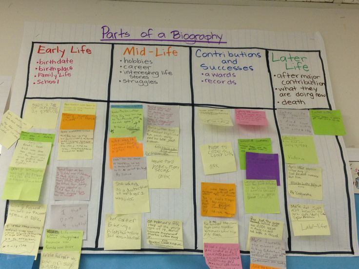Parts of a Biography... Early Life, Mid Life, Contributions/Successes, Late Life - 3rd grade Lucy Calkins Biography Unit   - Students post examples of sticky notes they made from each section on the chart.