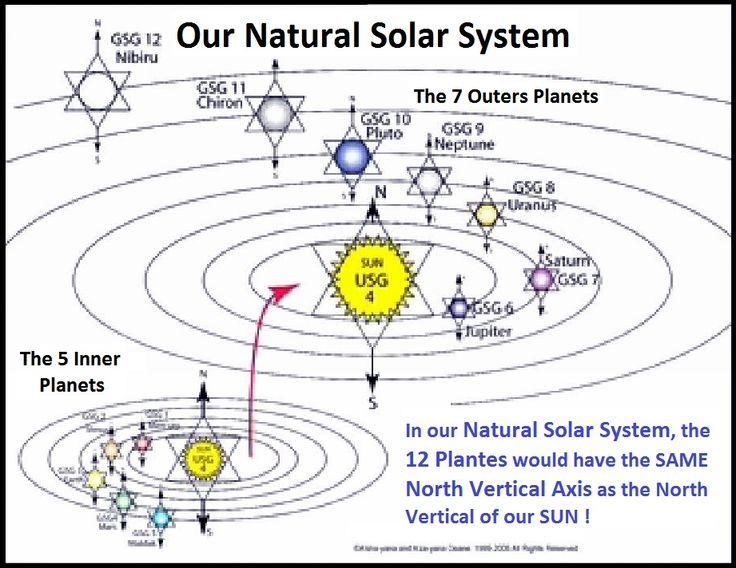 Notre Système Solaire NATUREL ...