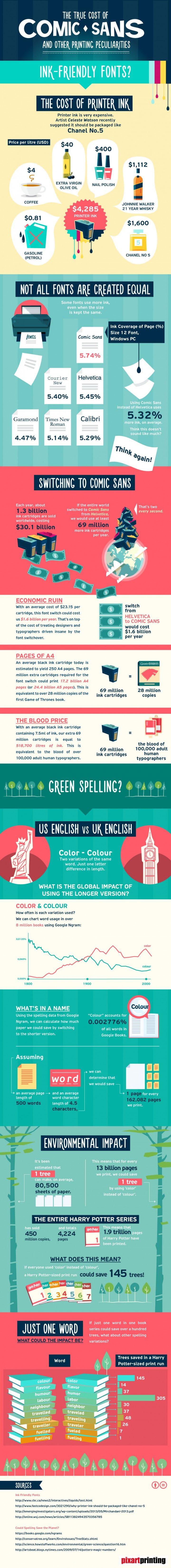 The true cost of Comic Sans!