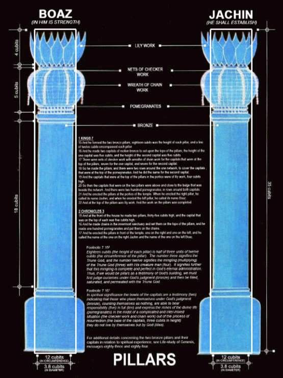 Boaz and Jachin were two copper, brass or bronze pillars which stood in the porch of Solomon's Temple, the 1st Temple in Jerusalem.  Boaz stood on the left and Jachin ('founding', Tiberian Hebrew יָכִין Yāḵîn) stood on the right. The pillars had a size nearly 6 feet (1.8 m) thick and 27 feet (8.2 m) tall. The 8-foot (2.4 m) high brass chapiters or capitals on top of the columns bore decorations of brass lilies.