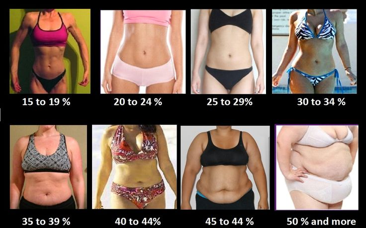 Image result for body fat estimation pictures ketogains