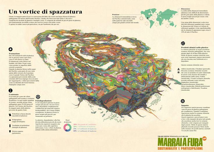 """Infografica """"un vortice di spazzatura"""" su @marraiafura"""