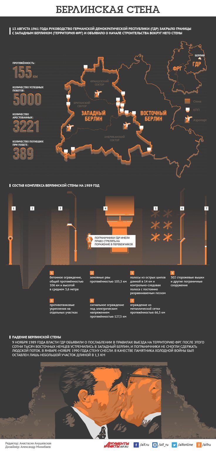 Смотрите в инфографике АиФ.ru, что представляла собой Берлинская стена.