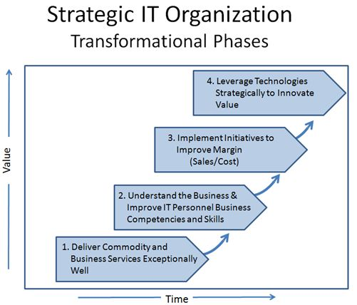 www.donovanleadership.com/thought-leadership/the-changing-role-of-the-cio