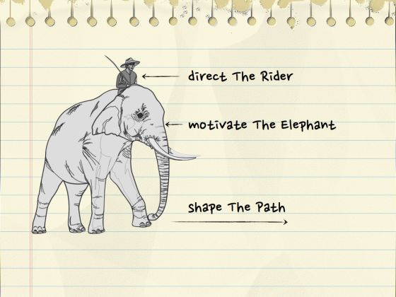 The rider and the elephant metaphor for changing behaviour ...