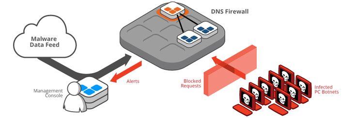 Dns firewall dns data feed technology