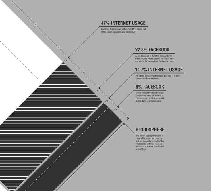 The Iranian Internet – An Infographic: Info Design, Iranian Internet, Graphics Stuff, Graphics Design, Signage Design, Design Dg, Visual Design, Info Graphics, Brochures Design