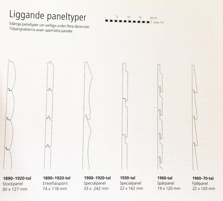 Liggande paneltyper
