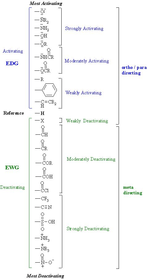 EWG and EDG. Resonance and Inductive effects. Table of Substituent Effects