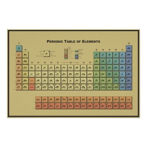 New javascript periodic table of elements javascript periodic table of elements urtaz Images