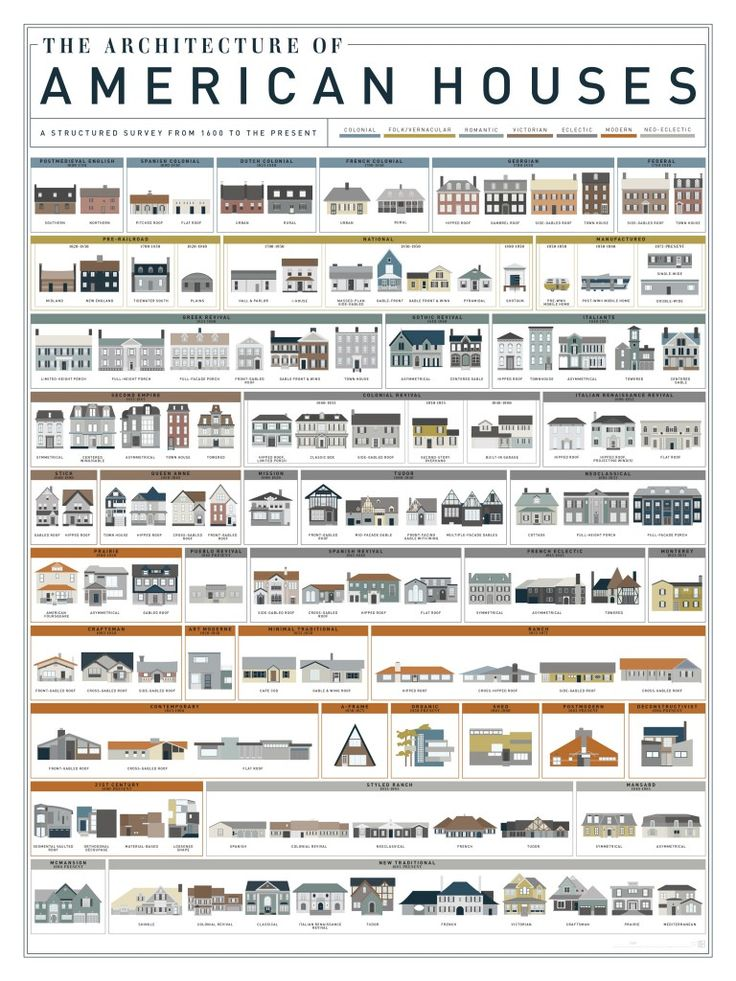 400 years of American home design in one graphic
