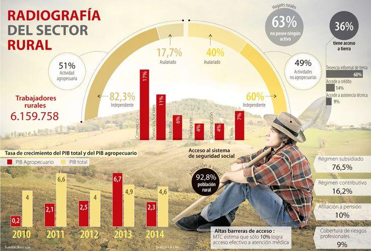 La población rural podría acceder a servicios de las Cajas de Compensación  #Infografía @larepublica_co