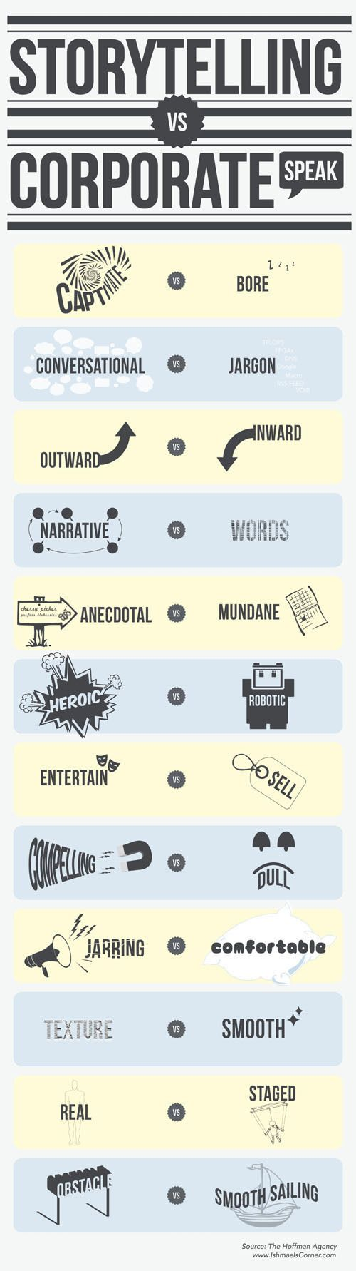 Business-communication - storiytelling vs corporate #infografia #ccentral