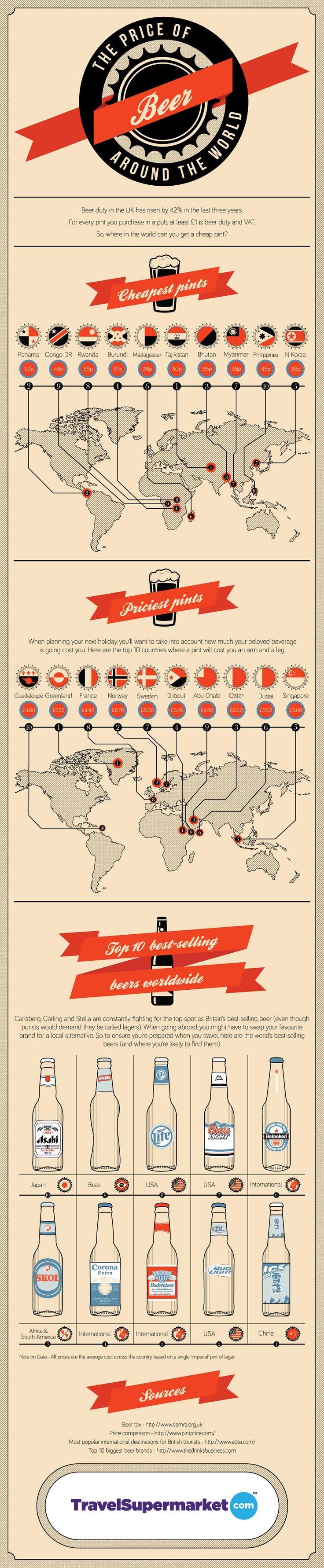 Scopriamo quali sono i paesi dove trovare la birra meno cara e quelli da evitare perché troppo costosa. In fondo all'#infografica troviamo anche le 10 #birre più vendute al mondo. http://www.b-eat.it/digital/infografiche-sulla-birra