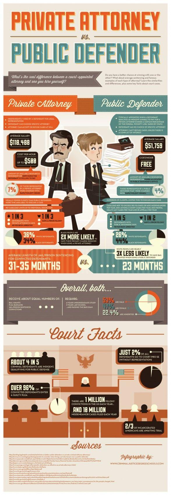INFOGRAPHIC: Private Attorney vs. Public Defender  http://visual.ly/private-attorney-vs-public-defender