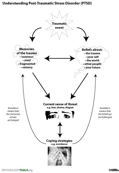 Understanding PTSD - a diagram to help people understand how post traumatic stress disorder develops and is maintained. Free printable worksheet.