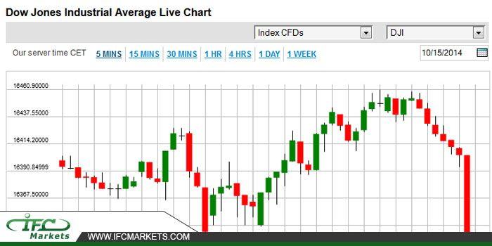 Dow Jones Industrial Average Live Chart #dji #djilivechart #djipricetoday