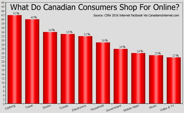 Canadian Growth of B2C and B2B Online Shopping Continues (Statistics)