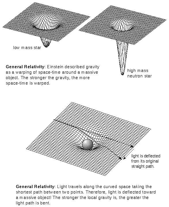 General Relativity Theory