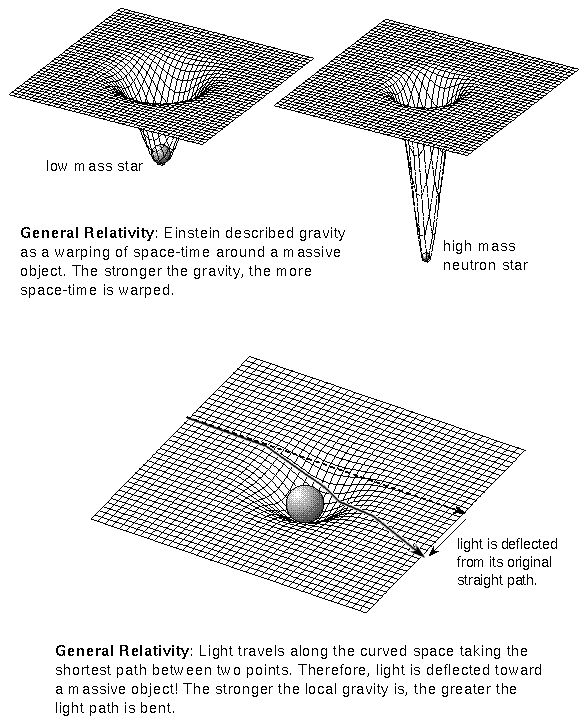 Studying General Relativity, Special relativity and Quantum Physics?
