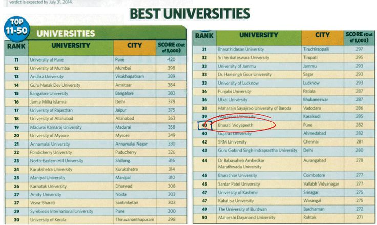 Top and best rank university in India #education #university #rank #India