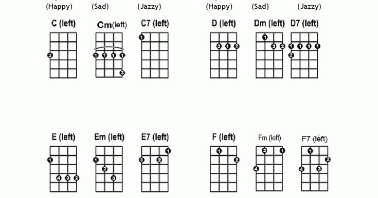 Left Handed Ukulele Chord Chart for Absolute Beginners