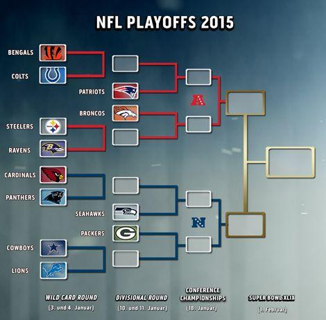 Die NFL-Playoffs 2015 in der Übersicht   Playoff-Baum   Saison 2014   NFL
