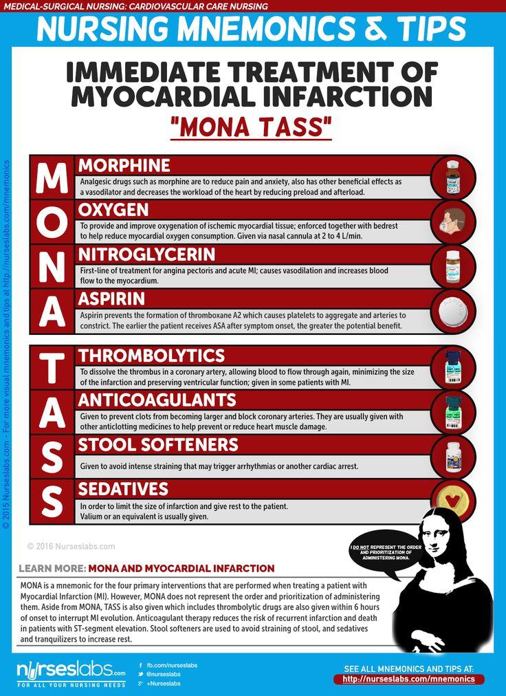 "Immediate Treatment of a Myocardial Infarction Client ""MONA TASS""…"