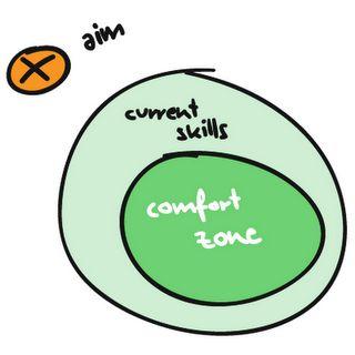comfort_zone1.png (320×320)