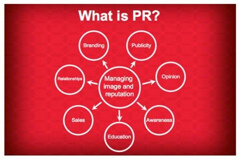 Public relations is a strategic communications process that builds mutually beneficial relationships between organizations and their publics. PRSA 2011/12.