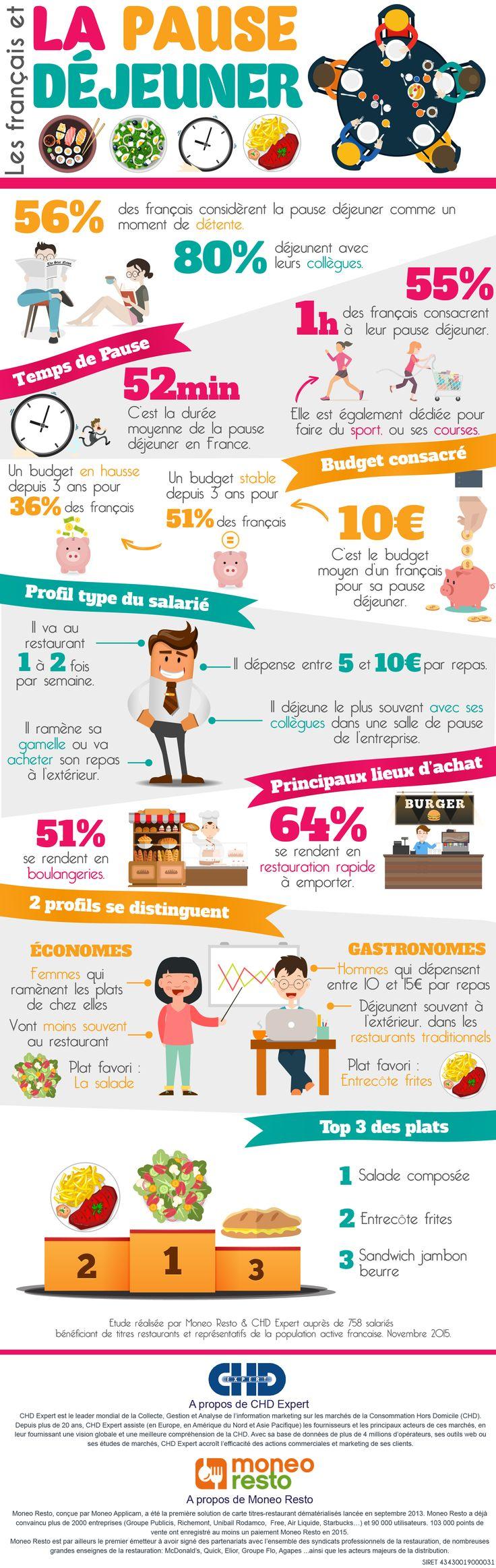 Infographie Les francais et la pause dejeuner