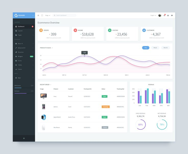 64 best dashboard design images on pinterest app ui big data remark is a premium admin dashboard template based on bootstrap there are a huge of powerful components build with less css which makes it easy to modify pronofoot35fo Choice Image