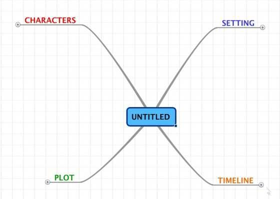 Mind Map featuring four strands - Characters, Plot, Setting, Timeline