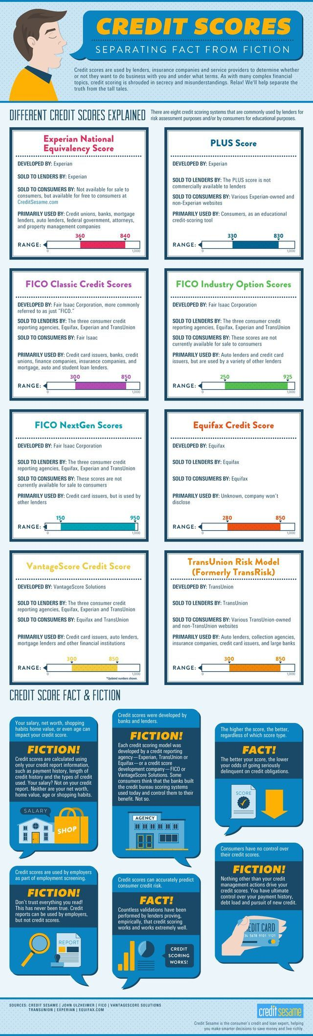 This Infographic Separates Credit Score Fact from Fiction!!!! Credit Scores, #CreditScores