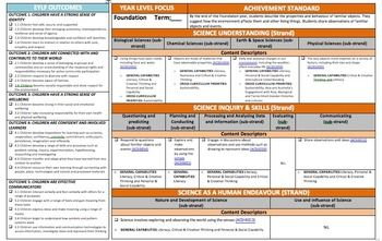 This is a two page forward planning document for Foundation Year Level in Science. The first page is a one page overview of the learning area and EYLF documents. This allows you to easily highlight or tick the outcomes This is a two page forward planning document for Foundation Year Level in Science. The first page is a one page overview of the learning area and EYLF documents. This allows you to easily highlight or tick the outcomes you are targeting. The second page planning page for the…