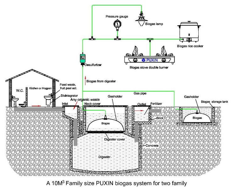 Wonderful Anaerobic Digestion System Produces Biogas Part 44