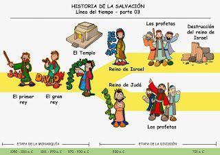 Educar con Jesús: Historia de la salvación (Antiguo Testamento)