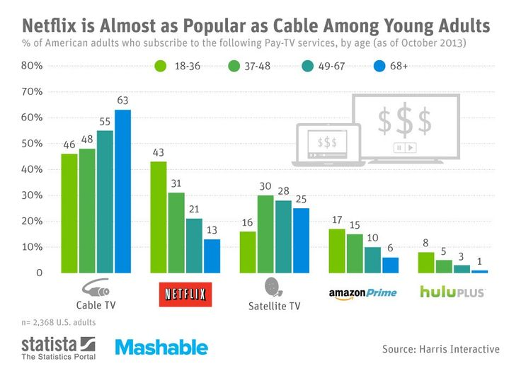 Netflix Is Almost as Popular as Cable Among Young Adults