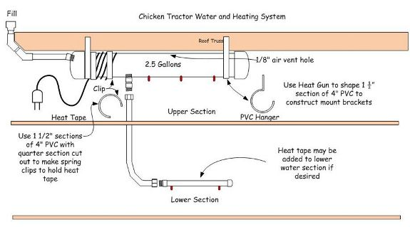 Heated PVC pipe chicken waterer