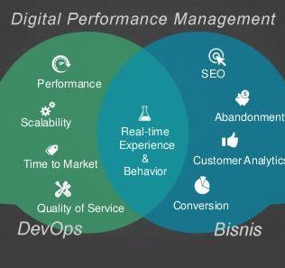 Bisnis saat ini banyak berubah karena cara orang untuk bertransaksi juga semakin bergeser. Simmak Manfaat dan Arti Digital Performance Management.
