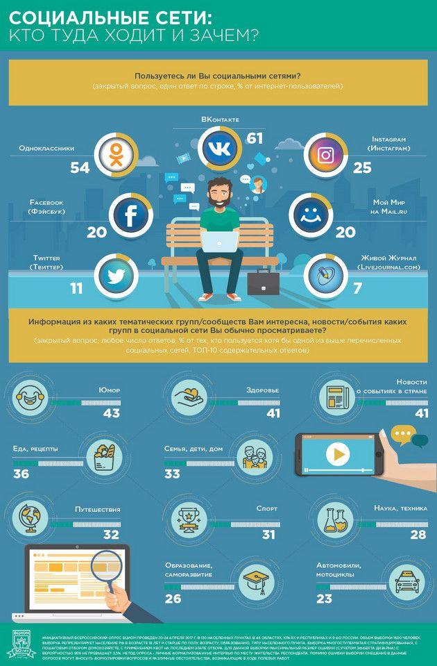 Инфографика ВЦИОМ: Социальные сети: кто туда ходит и зачем? Юмор и спорт для молодежи, новости и здоровье для старшего поколения: пользователи соцсетей рассказали о своих предпочтениях.
