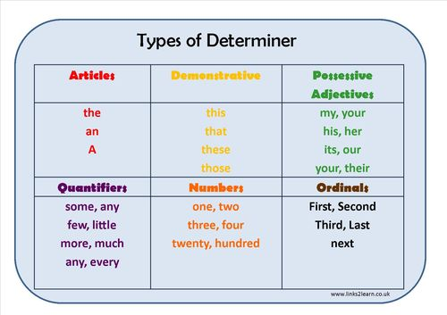 Types of Determiner Learning Mat
