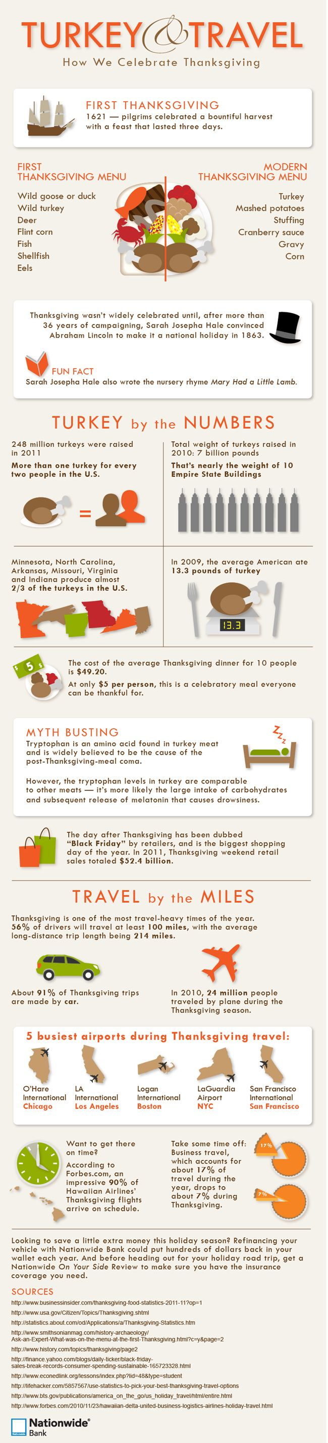 Thanks giving facts (infographic)