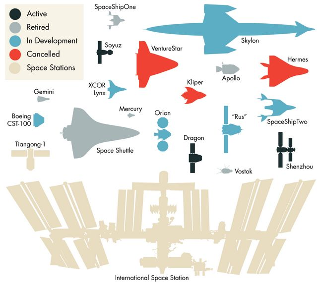 Space vehicles, to scale  http://boingboing.net/2012/06/18/space-vehicles-to-scale.html